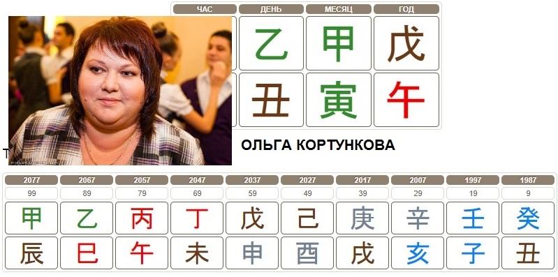 Ольга Кортункова